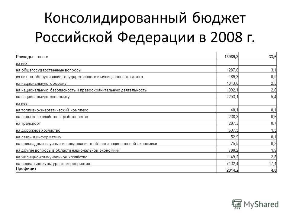 Консолидированный бюджет Российской Федерации в 2008 г. Расходы – всего13989,233,6 из них: на общегосударственные вопросы1287,63,1 из них на обслуживание государственного и муниципального долга189,30,5 на национальную оборону1043,62,5 на национальную
