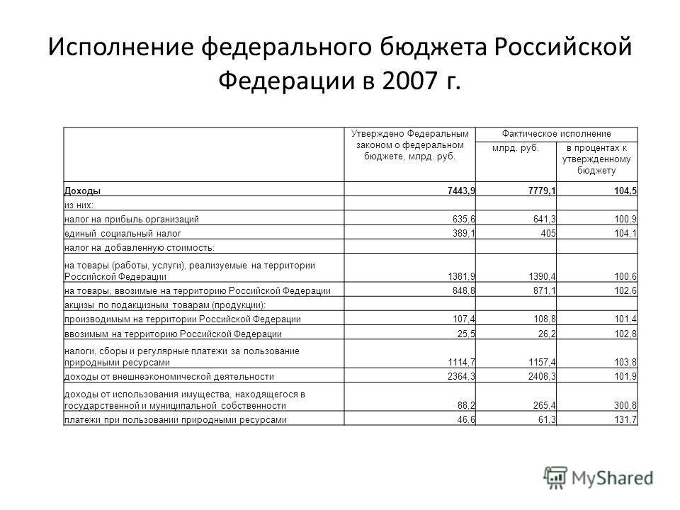 Исполнение федерального бюджета Российской Федерации в 2007 г. Утверждено Федеральным законом о федеральном бюджете, млрд. руб. Фактическое исполнение млрд. руб.в процентах к утвержденному бюджету Доходы7443,97779,1104,5 из них: налог на прибыль орга