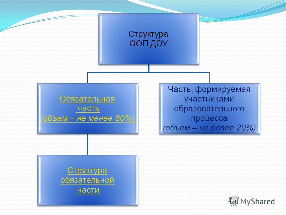 Структура ООП ДОУ Обязательная часть (объем – не менее 80%) Структура обязательной части Часть, формируемая участниками образовательного процесса (объем – не более 20%)