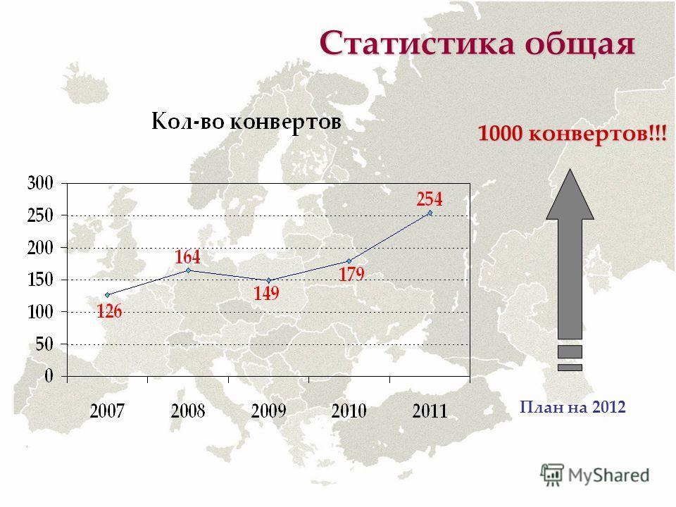 Статистика общая 1000 конвертов!!! План на 2012