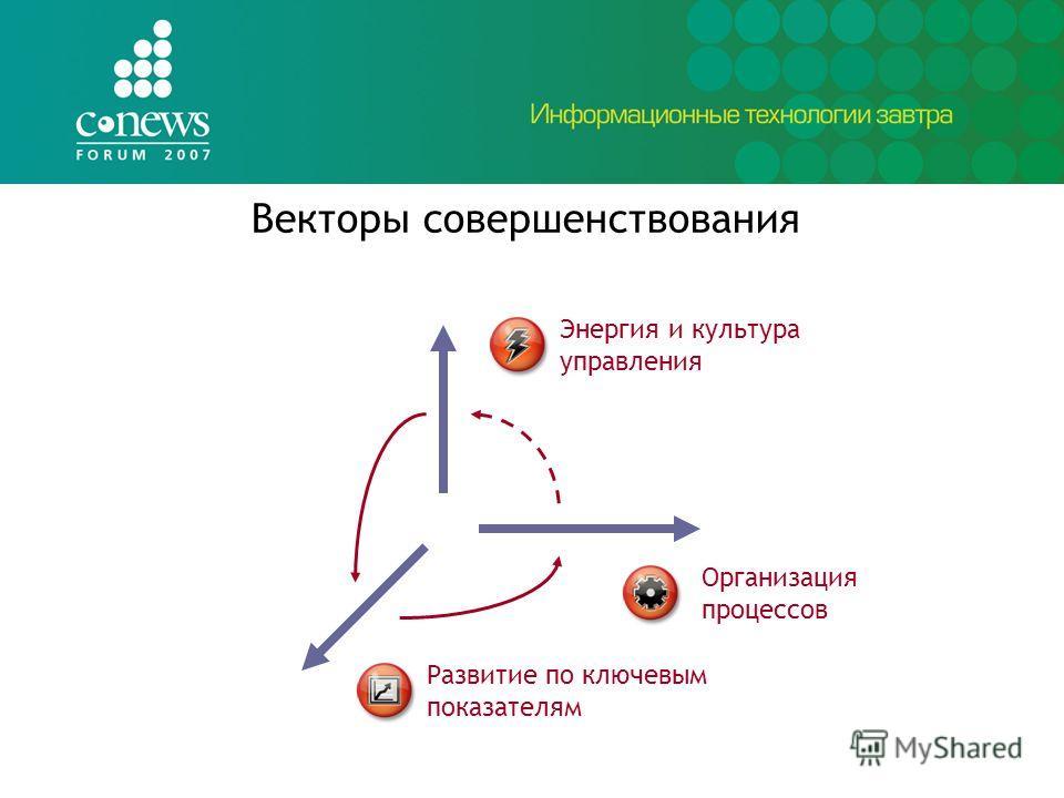 Векторы совершенствования Организация процессов Энергия и культура управления Развитие по ключевым показателям