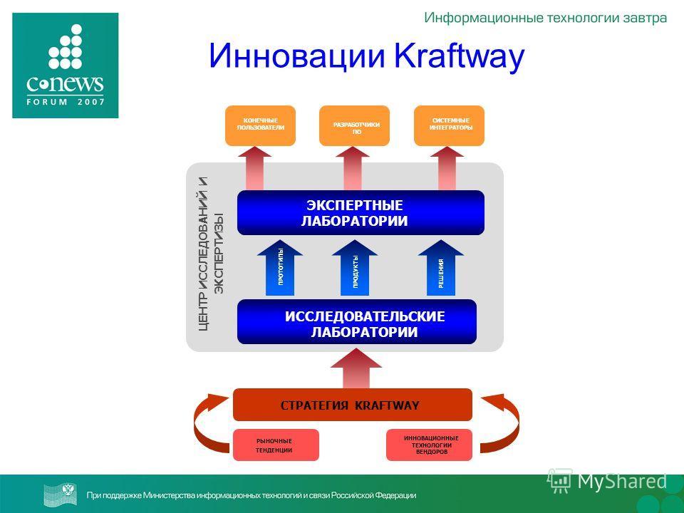 Инновации Kraftway РЫНОЧНЫЕ ТЕНДЕНЦИИ ИННОВАЦИОННЫЕ ТЕХНОЛОГИИ ВЕНДОРОВ РАЗРАБОТЧИКИ ПО СИСТЕМНЫЕ ИНТЕГРАТОРЫ ЦЕНТР ИССЛЕДОВАНИЙ И ЭКСПЕРТИЗЫ СТРАТЕГИЯ KRAFTWAY ИССЛЕДОВАТЕЛЬСКИЕ ЛАБОРАТОРИИ ЭКСПЕРТНЫЕ ЛАБОРАТОРИИ РЕШЕНИЯ ПРОДУКТЫ ПРОТОТИПЫ КОНЕЧНЫЕ