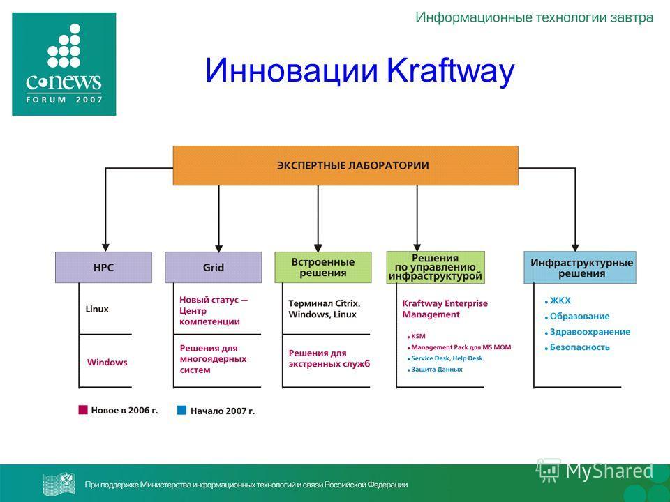 Инновации Kraftway