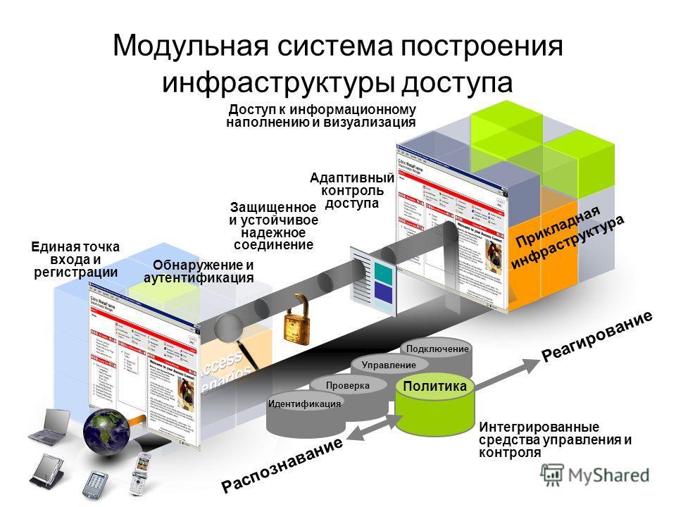 Модульная система построения инфраструктуры доступа Обнаружение и аутентификация Доступ к информационному наполнению и визуализация Адаптивный контроль доступа Защищенное и устойчивое надежное соединение ПодключениеУправление Проверка Идентификация Р
