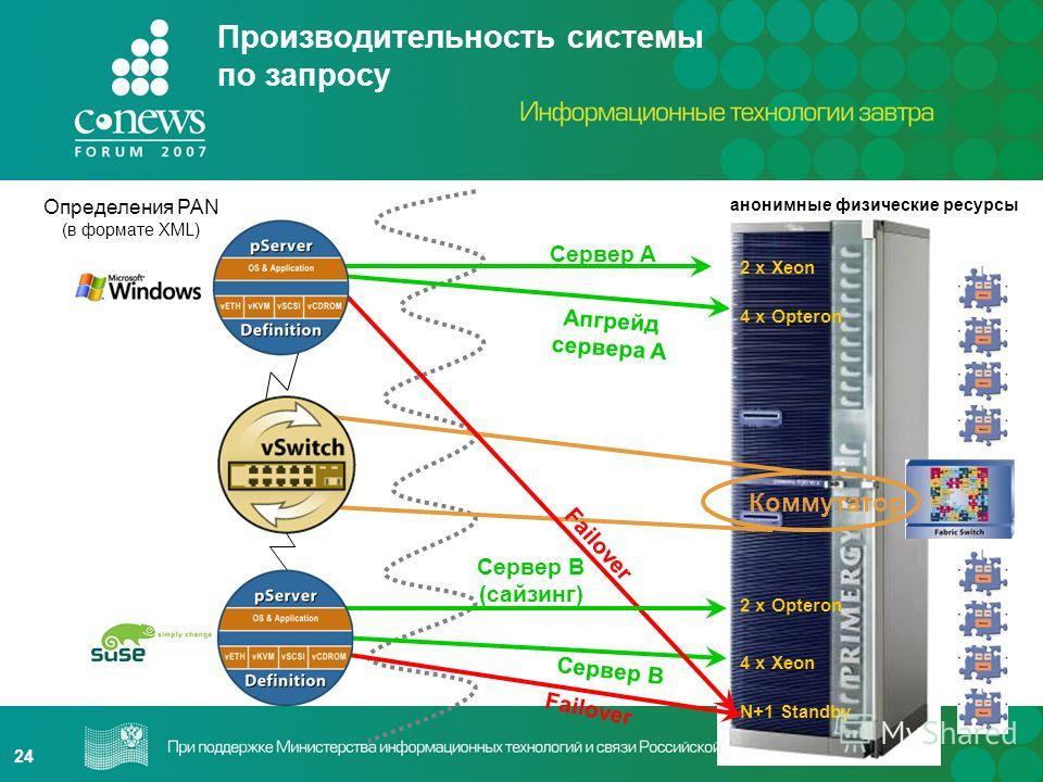 24 анонимные физические ресурсы Коммутатор N+1 Standby 2 x Xeon 4 x Opteron 2 x Opteron 4 x Xeon Сервер A Сервер B Failover Апгрейд сервера A Сервер B (сайзинг) Определения PAN (в формате XML) Производительность системы по запросу