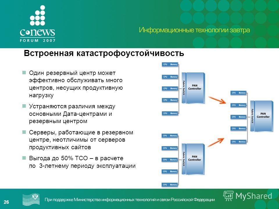26 Один резервный центр может эффективно обслуживать много центров, несущих продуктивную нагрузку Устраняются различия между основными Дата-центрами и резервным центром Серверы, работающие в резервном центре, неотличимы от серверов продуктивных сайто