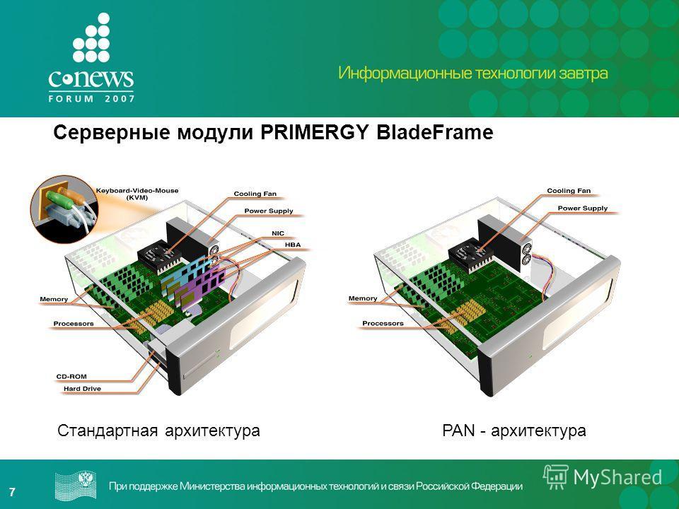 7 Серверные модули PRIMERGY BladeFrame Стандартная архитектура PAN - архитектура