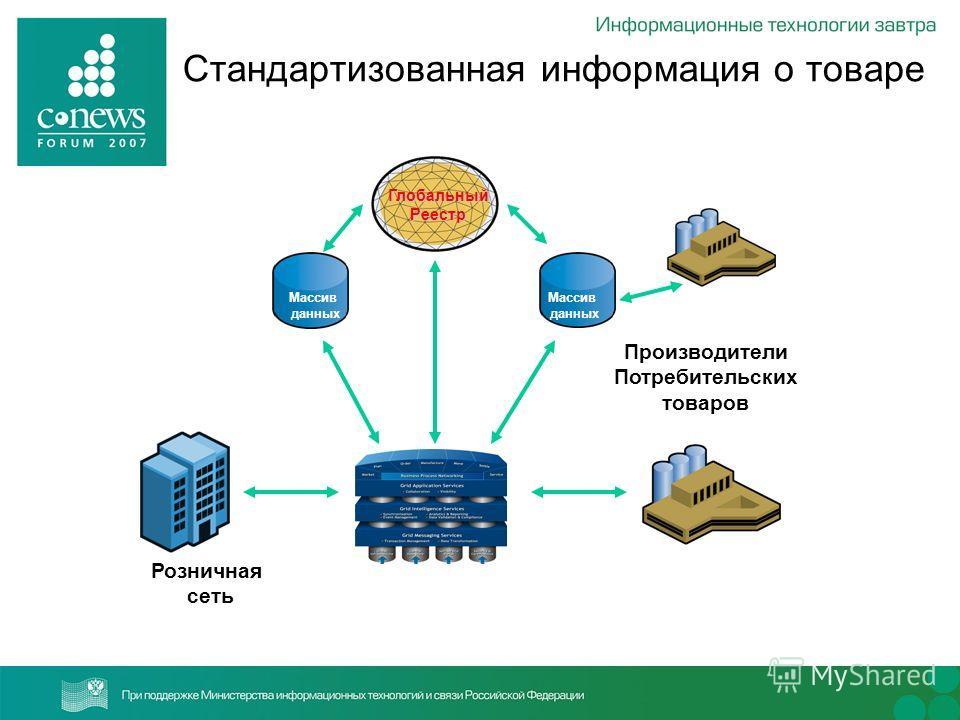 Стандартизованная информация о товаре Массив данных ГлобальныйРеестр Розничная сеть Производители Потребительских товаров Массив данных