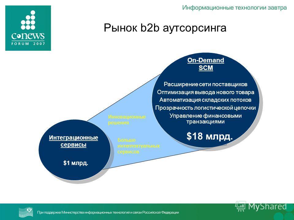 Рынок b2b аутсорсинга Интеграционные сервисы On-Demand SCM $1 млрд. $18 млрд. Расширение сети поставщиков Оптимизация вывода нового товара Автоматизация складских потоков Прозрачность логистической цепочки Управление финансовыми транзакциями Больше и
