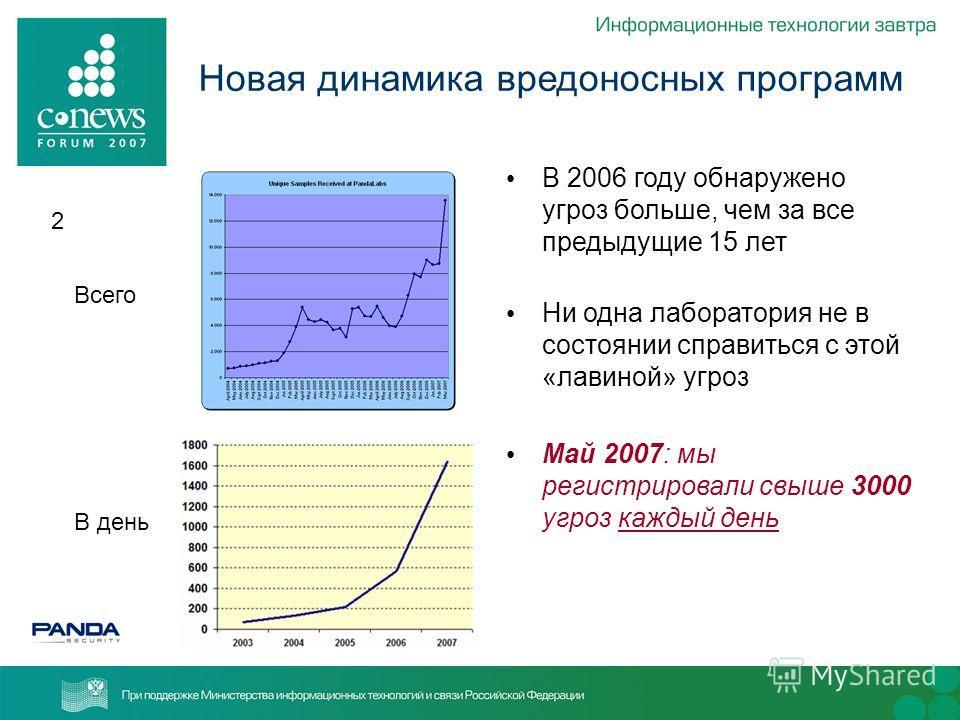2 Новая динамика вредоносных программ В день Всего В 2006 году обнаружено угроз больше, чем за все предыдущие 15 лет Ни одна лаборатория не в состоянии справиться с этой «лавиной» угроз Май 2007: мы регистрировали свыше 3000 угроз каждый день