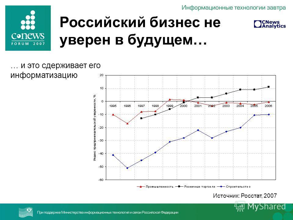 Российский бизнес не уверен в будущем… … и это сдерживает его информатизацию Источник: Росстат, 2007