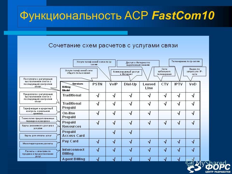 Функциональность АСР FastCom10