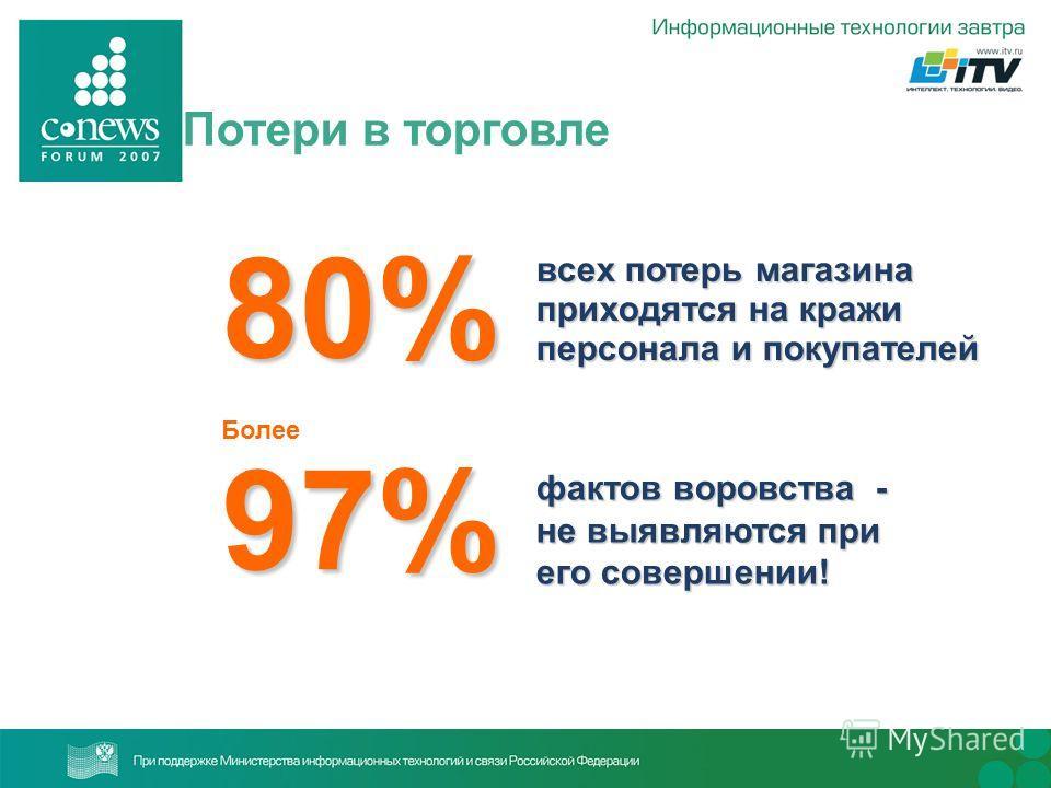 80% Более 97% всех потерь магазина приходятся на кражи персонала и покупателей фактов воровства - не выявляются при его совершении! Потери в торговле