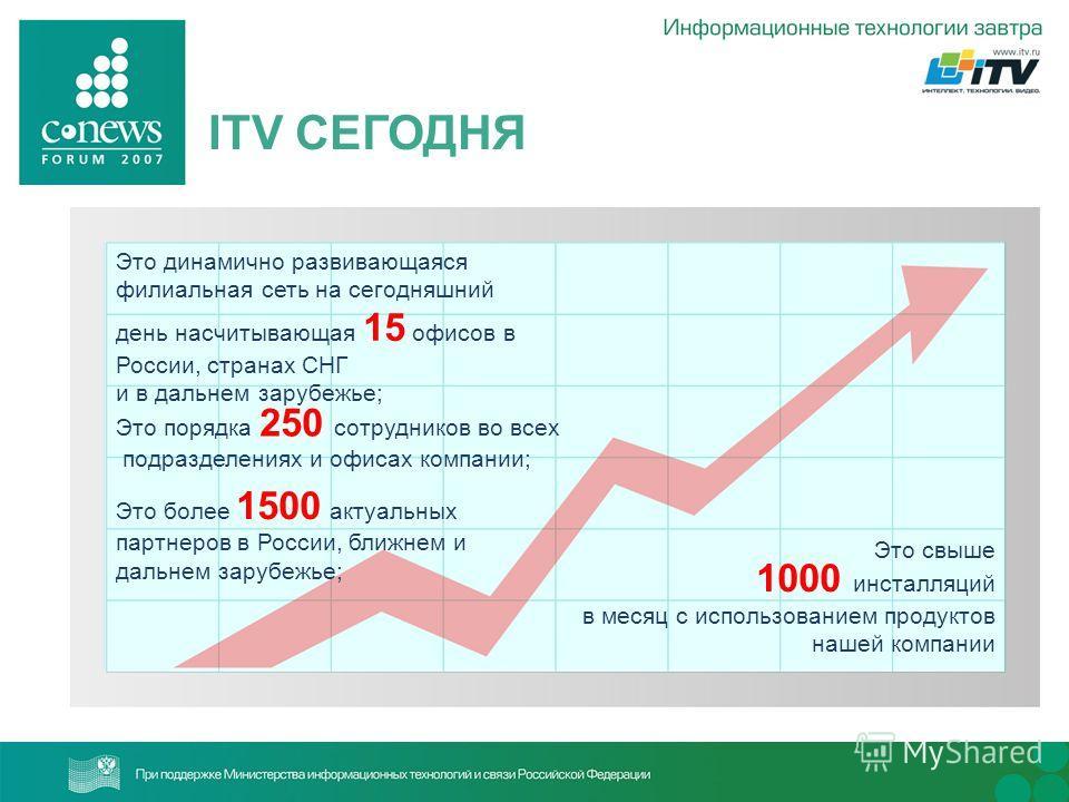 ITV СЕГОДНЯ Это динамично развивающаяся филиальная сеть на сегодняшний день насчитывающая 15 офисов в России, странах СНГ и в дальнем зарубежье; Это свыше 1000 инсталляций в месяц с использованием продуктов нашей компании Это порядка 250 сотрудников