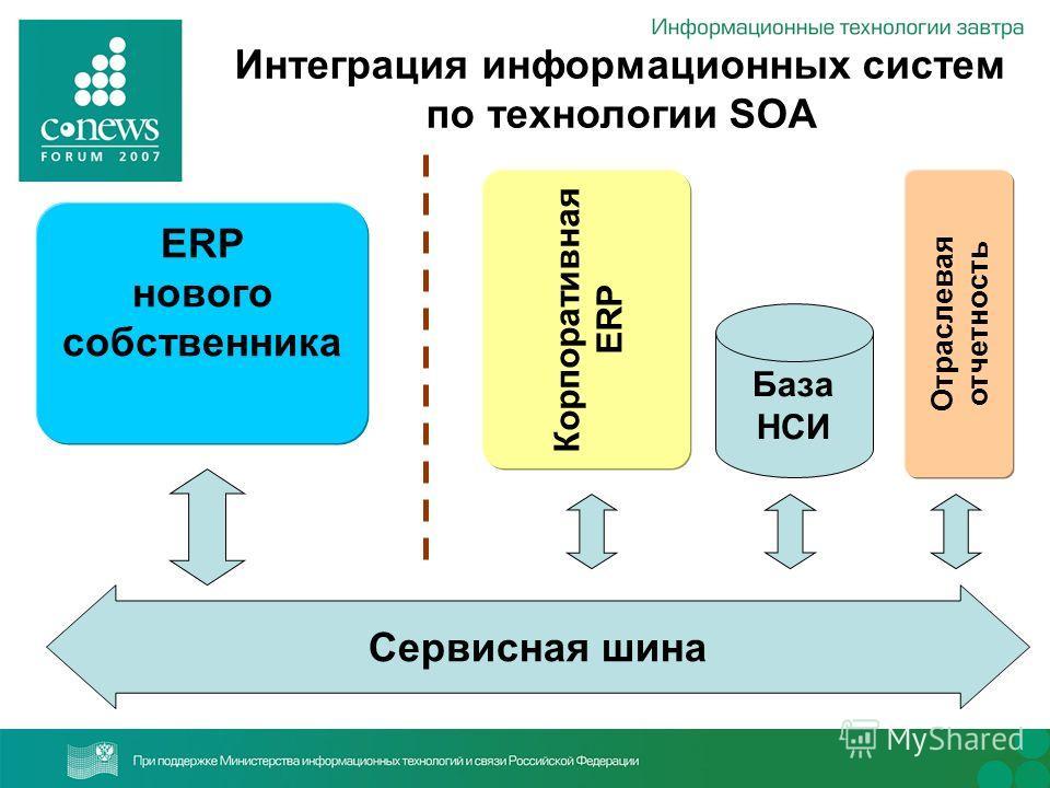 Интеграция информационных систем по технологии SOA ERP нового собственника Отраслевая отчетность База НСИ Корпоративная ERP Сервисная шина