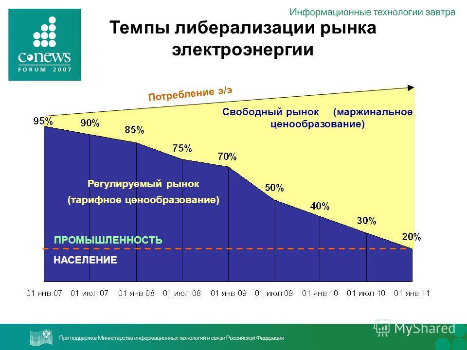 Темпы либерализации рынка электроэнергии Потребление э/э НАСЕЛЕНИЕ Регулируемый рынок (тарифное ценообразование) ПРОМЫШЛЕННОСТЬ Свободный рынок (маржинальное ценообразование)