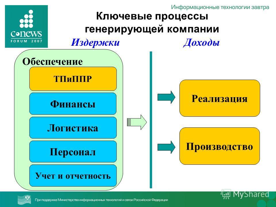Производство Реализация Обеспечение ТПиППР Финансы Логистика Персонал Учет и отчетность Ключевые процессы генерирующей компании ДоходыИздержки