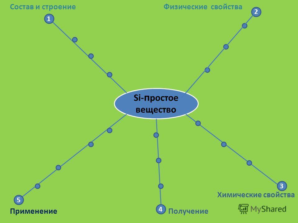 Si- п ростое вещество 1 5 2 3 4 Применение Состав и строениеФизические свойства Химические свойства Получение
