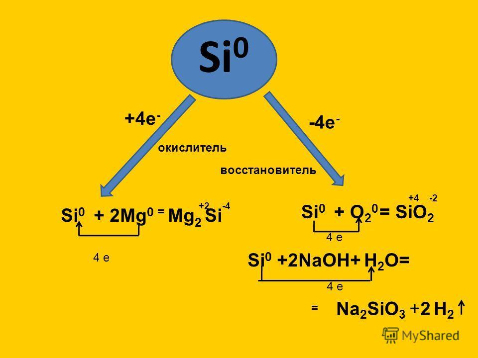 Si 0 +4е - -4е - Si 0 + 2Mg 0 = Mg 2 Si Si 0 + O 2 0 Si 0 +2NaOH+ H 2 O= окислитель восстановитель +2 -4 4 e = SiO 2 +4 -2 4 e = Na 2 SiO 3 +2 H 2 4 e