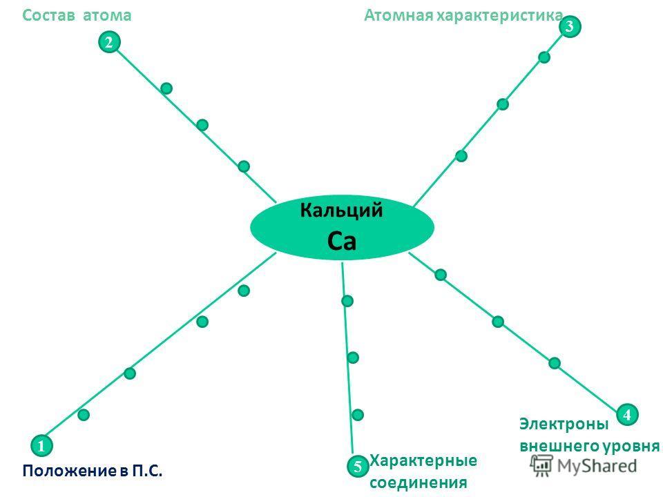 Кальций Са 2 1 3 4 5 Положение в П.С. Состав атомаАтомная характеристика Электроны внешнего уровня Характерные соединения