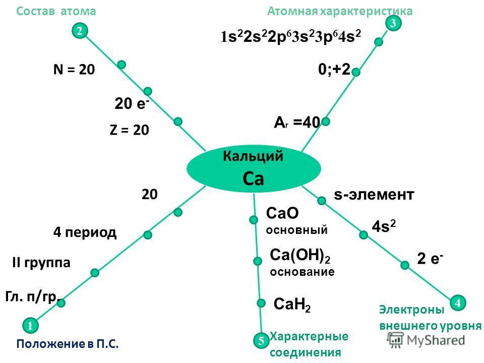 Кальций Са 2 1 3 4 5 Z = 20 N = 20 20 4 период II группа Гл. п/гр. Положение в П.С. Состав атома A r =40 0;+2 1 s 2 2s 2 2p 6 3 s 2 3 p 6 4 s 2 s-элемент 4s24s2 20 e - 2 e - CаO основный Са(ОН) 2 основание СаН2СаН2 Атомная характеристика Электроны вн