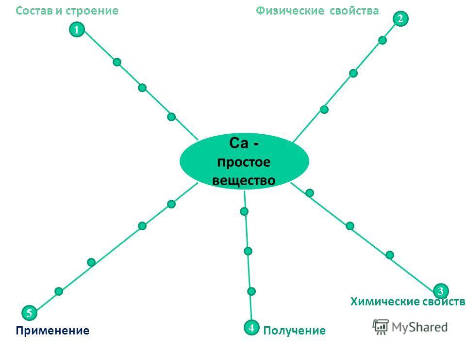 Са - п ростое вещество 1 5 2 3 4 Применение Состав и строениеФизические свойства Химические свойства Получение