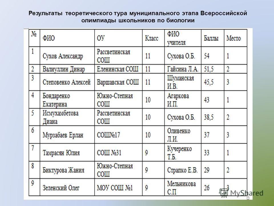 Результаты теоретического тура муниципального этапа Всероссийской олимпиады школьников по биологии