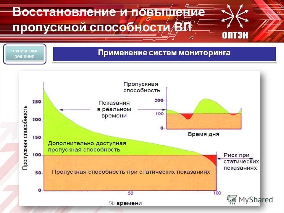 Применение систем мониторинга Технические решения Восстановление и повышение пропускной способности ВЛ
