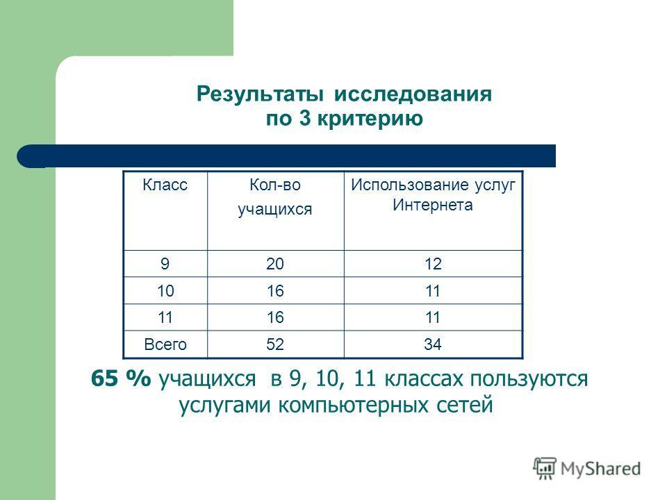 Результаты исследования по 3 критерию КлассКол-во учащихся Использование услуг Интернета 92012 101611 1611 Всего5234 65 % учащихся в 9, 10, 11 классах пользуются услугами компьютерных сетей