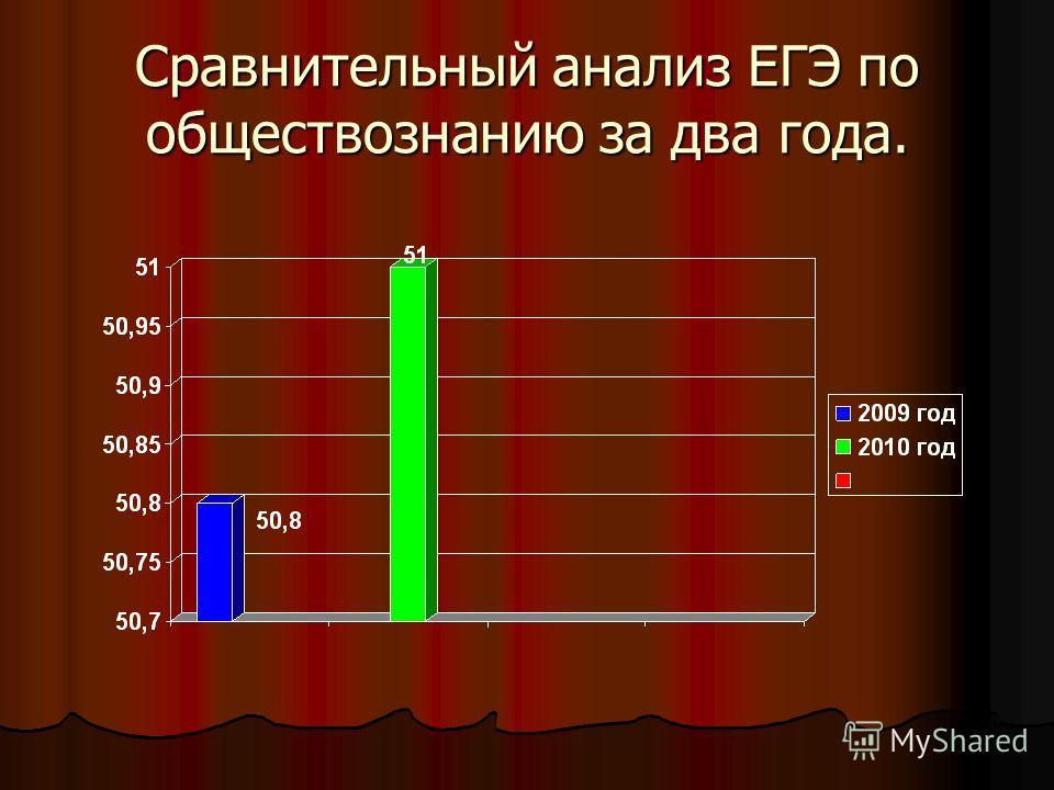 Сравнительный анализ ЕГЭ по обществознанию за два года.
