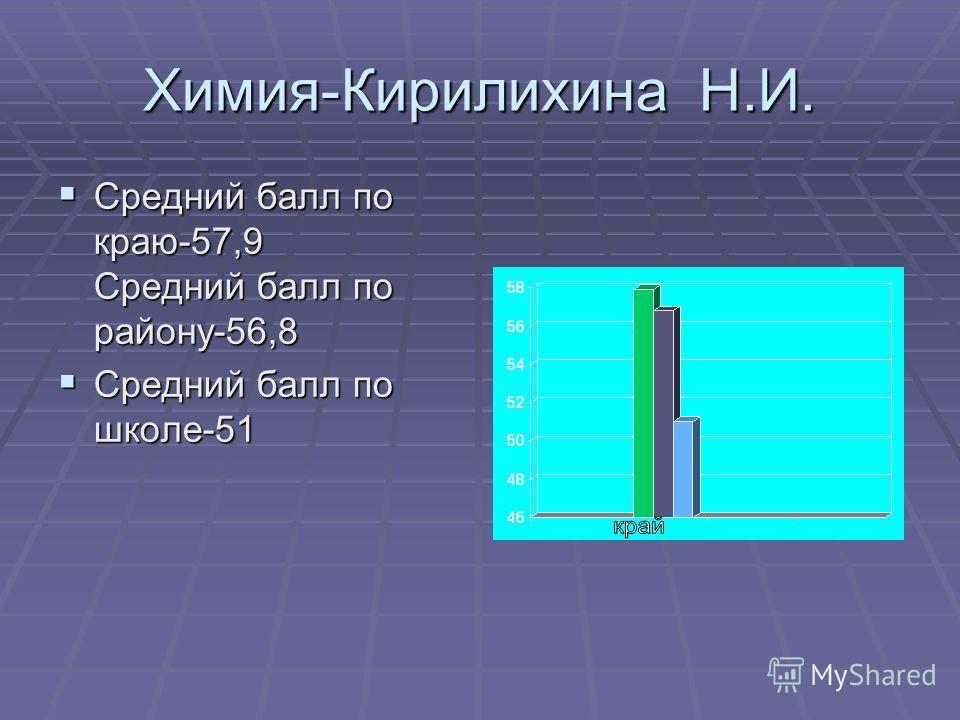 Химия-Кирилихина Н.И. Средний балл по краю-57,9 Средний балл по району-56,8 Средний балл по краю-57,9 Средний балл по району-56,8 Средний балл по школе-51 Средний балл по школе-51