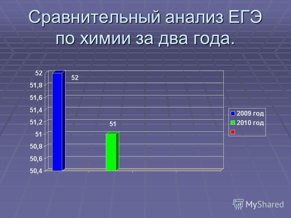 Сравнительный анализ ЕГЭ по химии за два года.