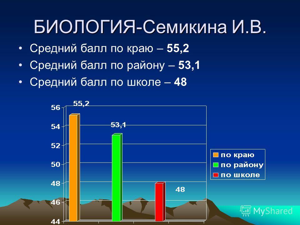 БИОЛОГИЯ-Семикина И.В. Средний балл по краю – 55,2 Средний балл по району – 53,1 Средний балл по школе – 48