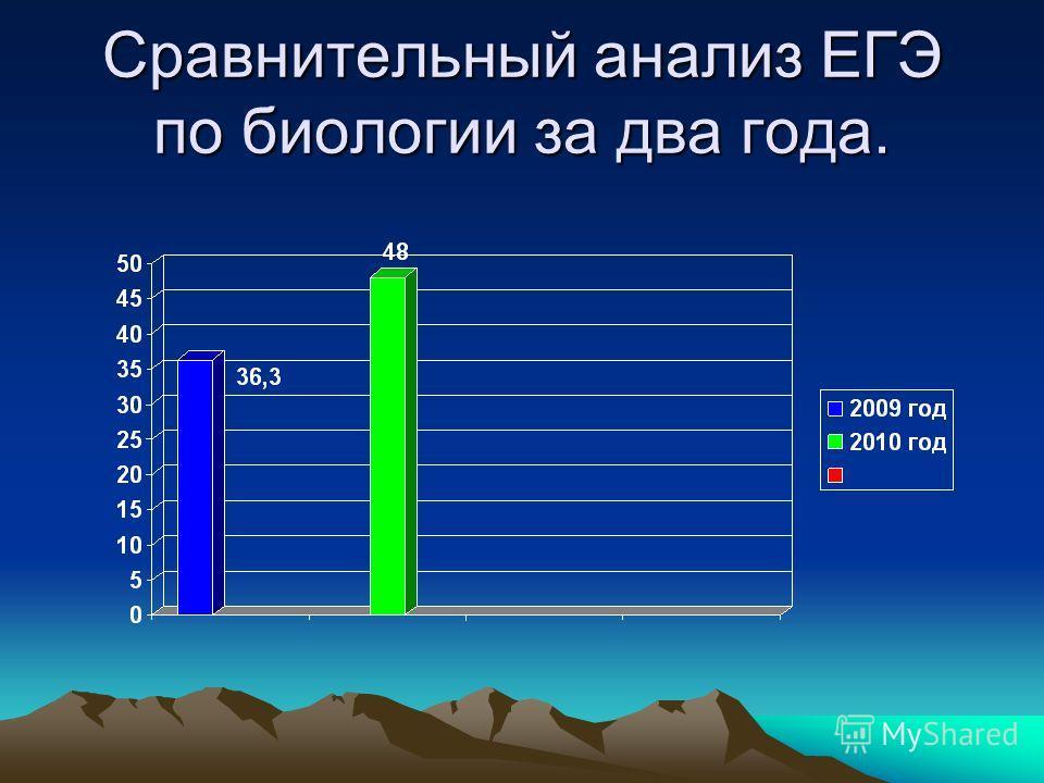 Сравнительный анализ ЕГЭ по биологии за два года.