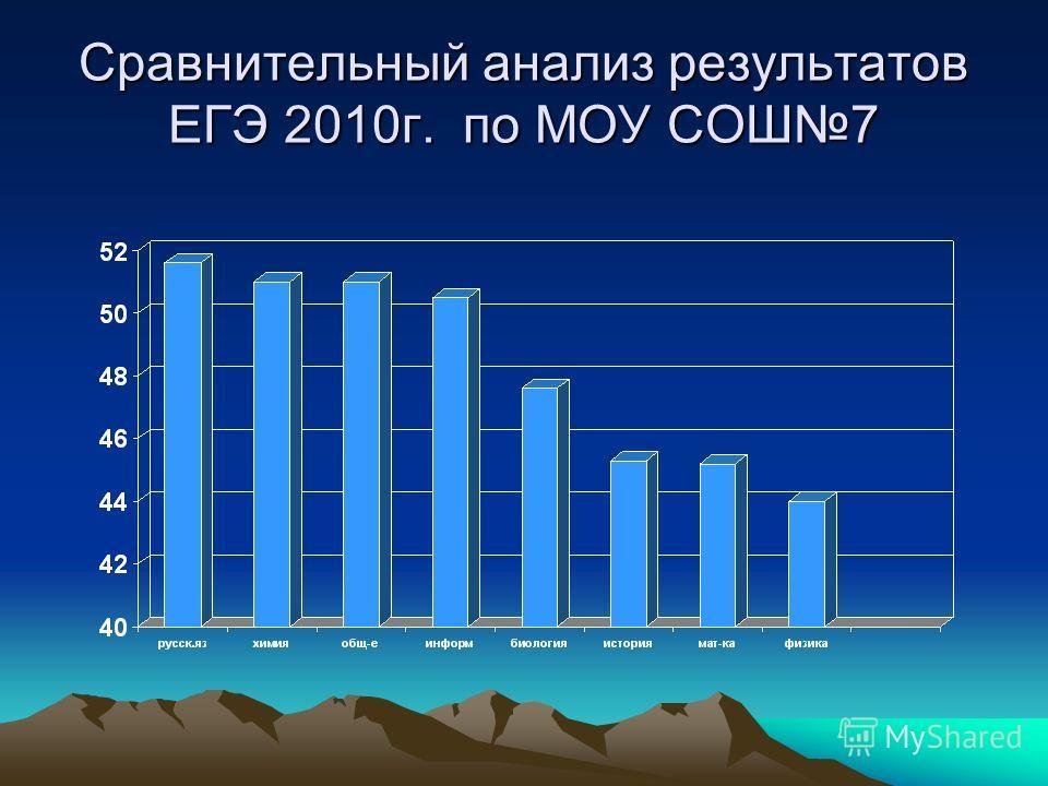 Сравнительный анализ результатов ЕГЭ 2010г. по МОУ СОШ7