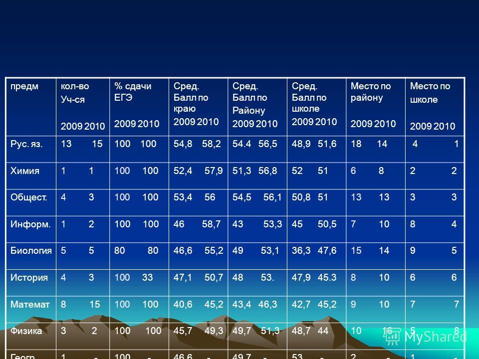 предмкол-во Уч-ся 2009 2010 % сдачи ЕГЭ 2009 2010 Сред. Балл по краю 2009 2010 Сред. Балл по Району 2009 2010 Сред. Балл по школе 2009 2010 Место по району 2009 2010 Место по школе 2009 2010 Рус. яз.13 15100 54,8 58,254.4 56,548,9 51,618 14 4 1 Химия