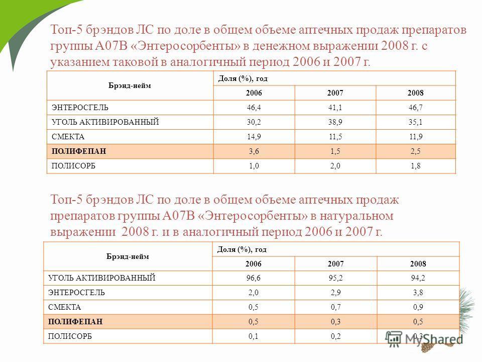 Топ-5 брэндов ЛС по доле в общем объеме аптечных продаж препаратов группы A07B «Энтеросорбенты» в денежном выражении 2008 г. с указанием таковой в аналогичный период 2006 и 2007 г. Брэнд-нейм Доля (%), год 200620072008 ЭНТЕРОСГЕЛЬ46,441,146,7 УГОЛЬ А