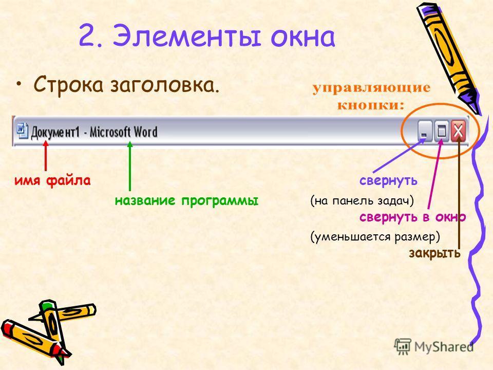 2. Элементы окна Строка заголовка. имя файласвернуть название программы (на панель задач) свернуть в окно (уменьшается размер) закрыть