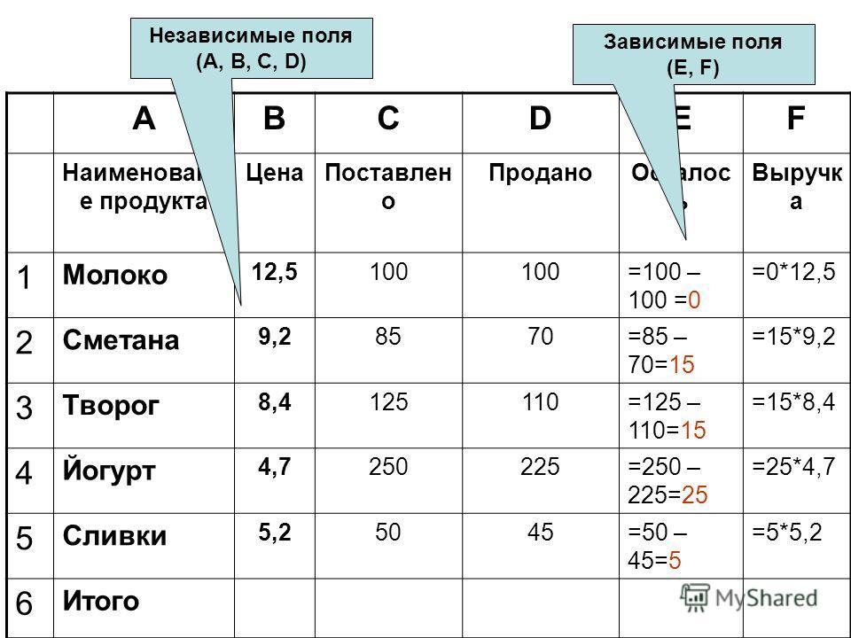 ABCDEF Наименовани е продукта ЦенаПоставлен о ПроданоОсталос ь Выручк а 1 Молоко 12,5100 =100 – 100 =0 =0*12,5 2 Сметана 9,28570=85 – 70=15 =15*9,2 3 Творог 8,4125110=125 – 110=15 =15*8,4 4 Йогурт 4,7250225=250 – 225=25 =25*4,7 5 Сливки 5,25045=50 –