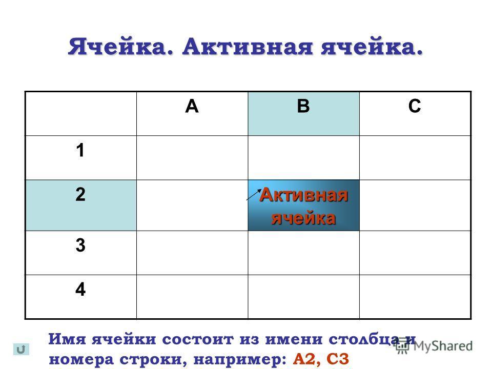 Ячейка. Активная ячейка. Имя ячейки состоит из имени столбца и номера строки, например: A2, C3 АВС 1 2 Активная ячейка 3 4