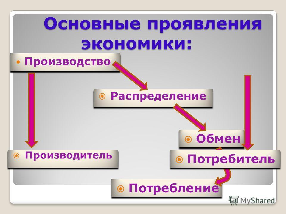 Основные проявления экономики: Основные проявления экономики: Производство Распределение Обмен Потребление Потребитель Производитель