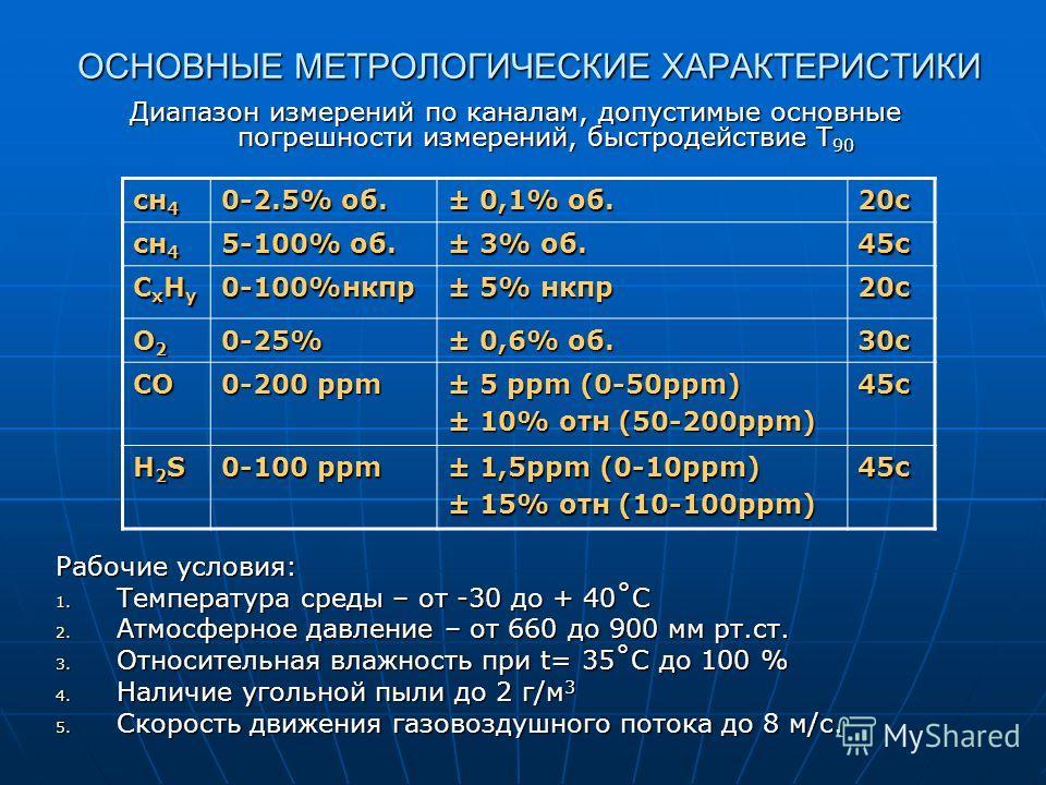 ОСНОВНЫЕ МЕТРОЛОГИЧЕСКИЕ ХАРАКТЕРИСТИКИ ОСНОВНЫЕ МЕТРОЛОГИЧЕСКИЕ ХАРАКТЕРИСТИКИ Диапазон измерений по каналам, допустимые основные погрешности измерений, быстродействие Т 90 Рабочие условия: 1. Температура среды – от -30 до + 40˚С 2. Атмосферное давл
