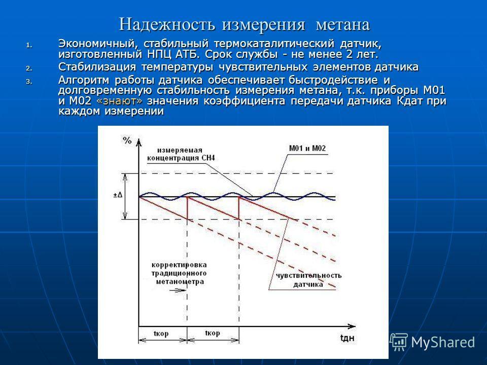 Надежность измерения метана 1. Экономичный, стабильный термокаталитический датчик, изготовленный НПЦ АТБ. Срок службы - не менее 2 лет. 2. Стабилизация температуры чувствительных элементов датчика 3. Алгоритм работы датчика обеспечивает быстродействи