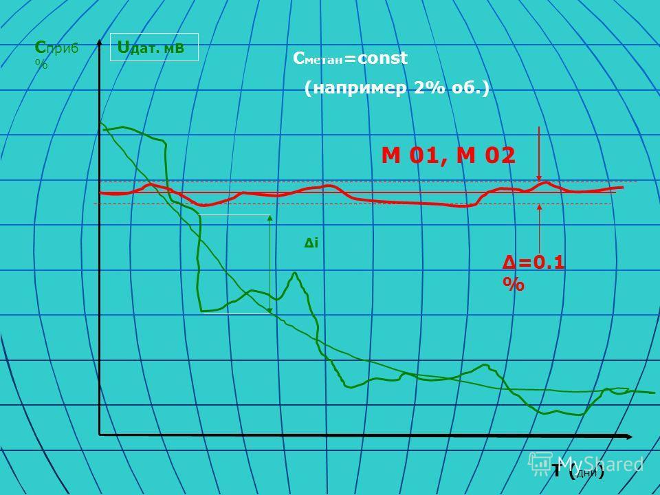 U дат. мВ С приб % T ( дни ) ΔiΔi М 01, М 02 Δ=0.1 % С метан =const (например 2% об.)