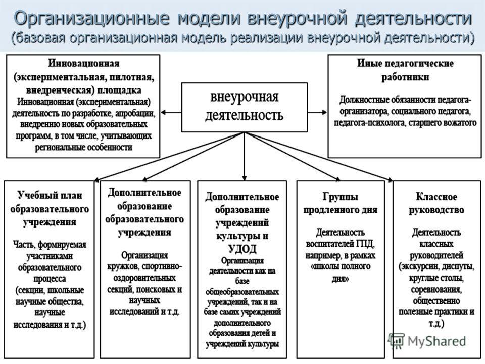 Организационные модели внеурочной деятельности (базовая организационная модель реализации внеурочной деятельности)