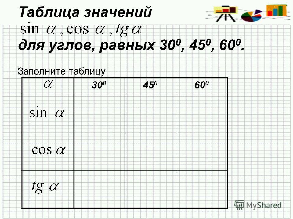 Таблица значений для углов, равных 30 0, 45 0, 60 0. Заполните таблицу 30 0 45 0 60 0
