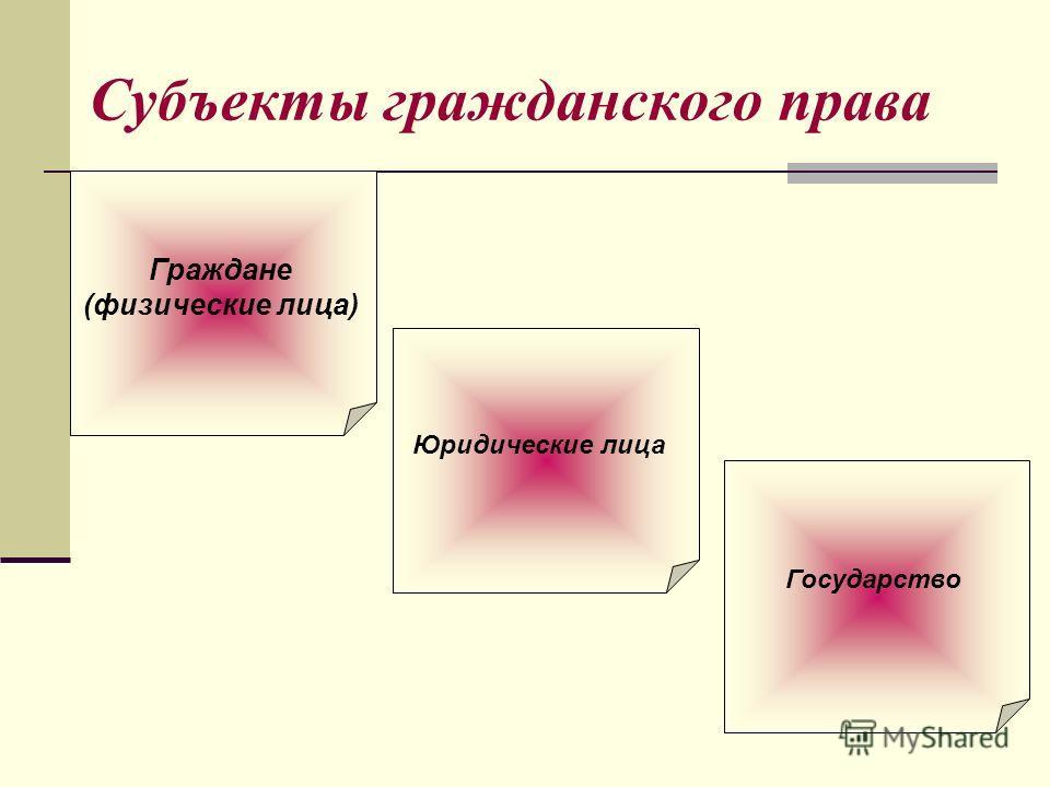 Юридические лица Субъекты гражданского права Граждане (физические лица) Государство