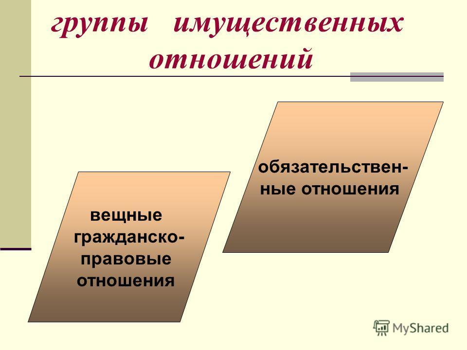 группы имущественных отношений обязательствен- ные отношения вещные гражданско- правовые отношения