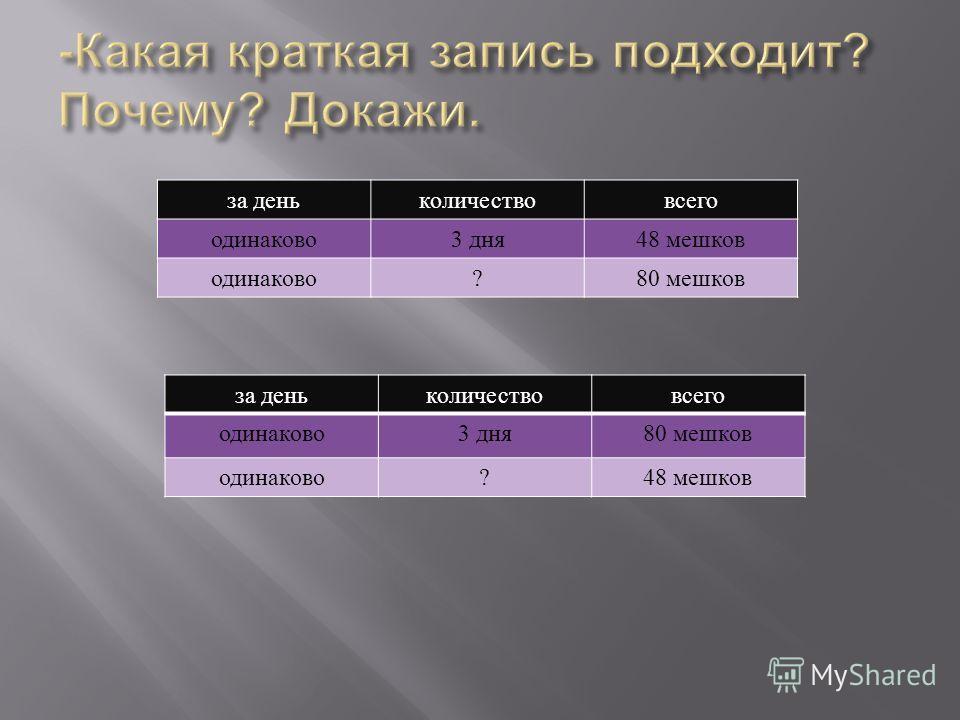 за день количествовсего одинаково 3 дня 48 мешков одинаково ?80 мешков за день количествовсего одинаково 3 дня 80 мешков одинаково ?48 мешков