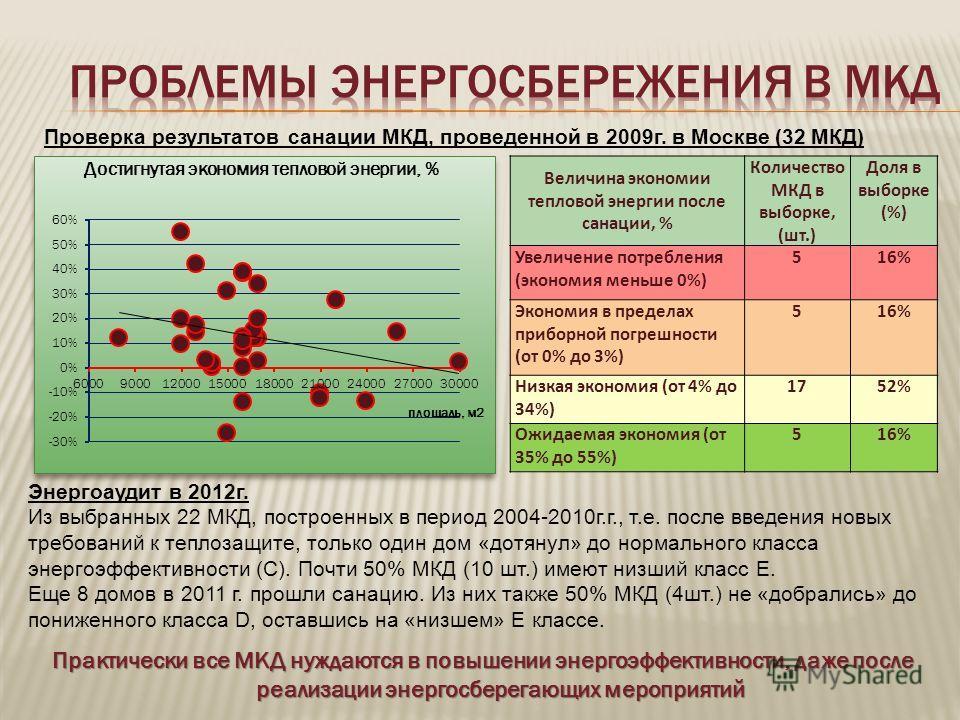 Величина экономии тепловой энергии после санации, % Количество МКД в выборке, (шт.) Доля в выборке (%) Увеличение потребления (экономия меньше 0%) 516% Экономия в пределах приборной погрешности (от 0% до 3%) 516% Низкая экономия (от 4% до 34%) 1752%